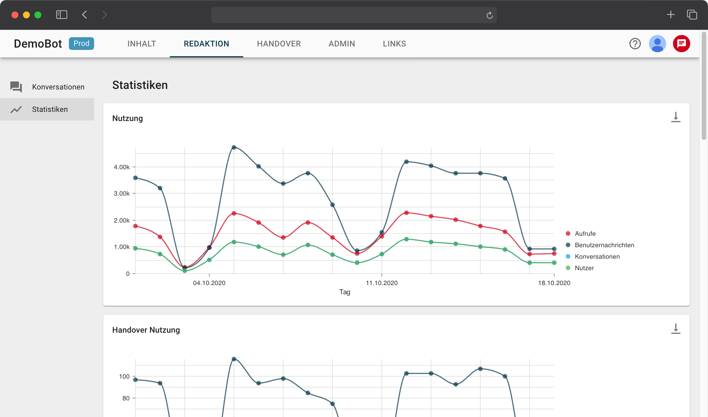 Analytics for key KPIs and content development